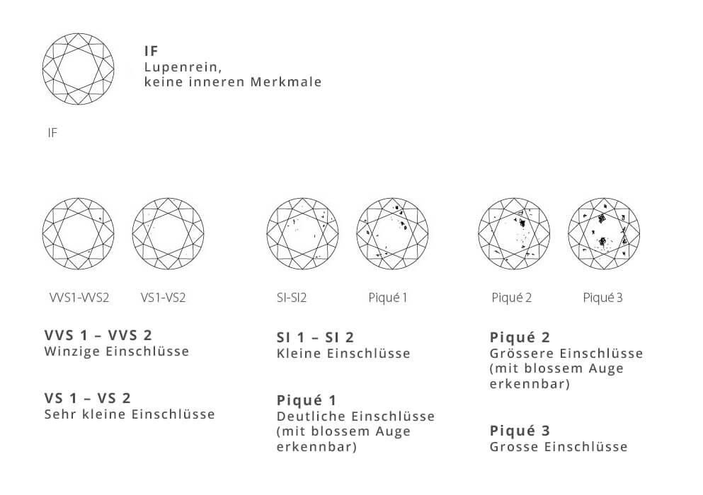 Binder-Moerisch: Diamanten, Clarity