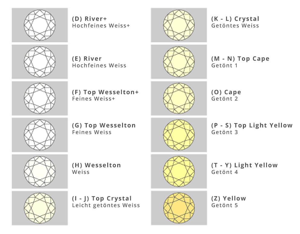 Binder-Moerisch: Diamanten, Color